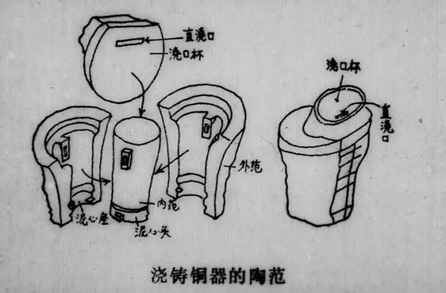 古代青铜器是怎样铸造出来的?古