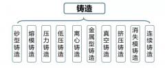 铸造厂十大铸造工艺分类详解,砂